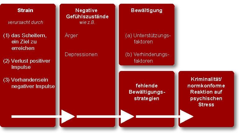 Schaubild: General Strain Theory (Agnew)