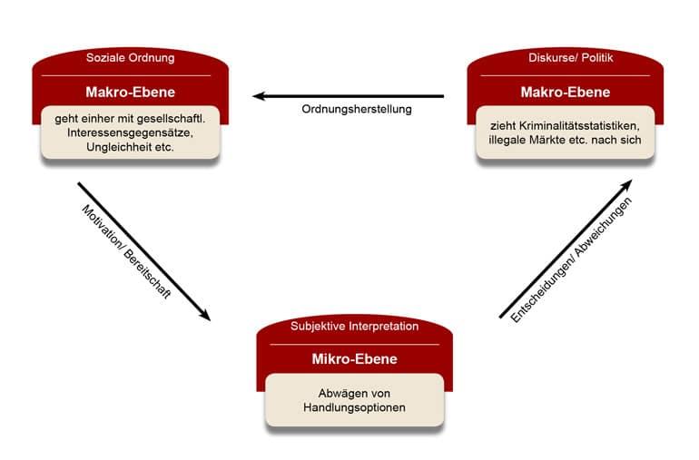 Schaubild zur sozialkonstruktivistischen Kriminalitätstheorie von Hess und Scheerer