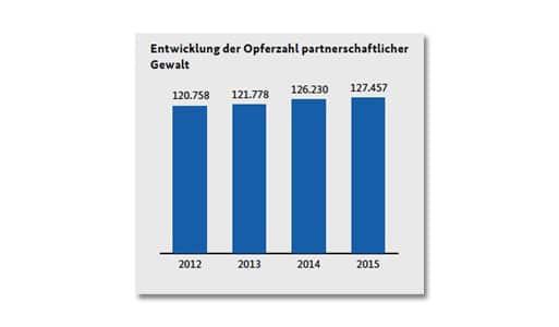 'Malen nach Zahlen' oder: die suggestive Kraft grafischer Darstellungen statistischer Ergebnisse [Update 26.11.19]