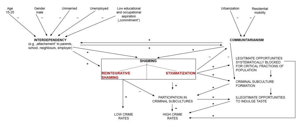 Schaubild: Zusammenfassung der Theorie des reintegrative shaming (eigene Darstellung nach: Braithwaite, 1989: 99)