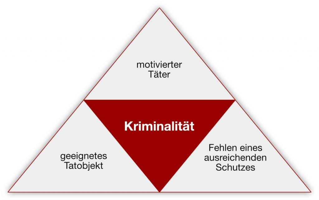 Schaubild: Routine Activity Approach