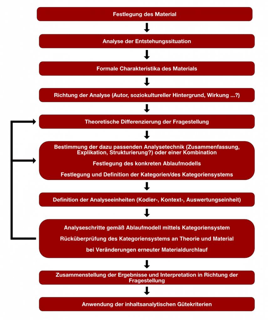 Allgemeines inhaltsanalytisches Ablaufmodell nach Mayring